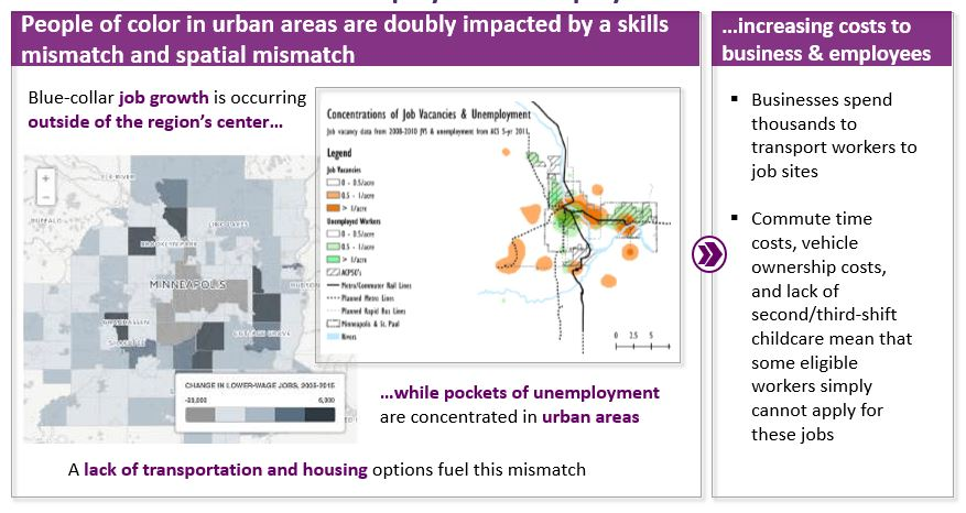 Inclusive Growth could address the widening   spatial-skills mismatch and reduce costs to employers and employees.