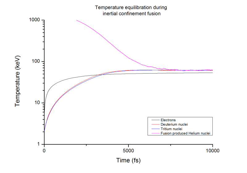 3. The graph shows how different species in the burn phase of inertial confinement fusion equilibrate their temperatures over time, and how fantastically more energetic the fusion produced alpha particles (helium nuclei) are; this is because mass is converted into energy during the fusion process (according to a rather famous equation E = mc2) partly goes to them in the form of kinetic energy. Incredibly, they only receive 20% of the fusion energy, the remaining 80% going to neutrons which are not shown on the graph.