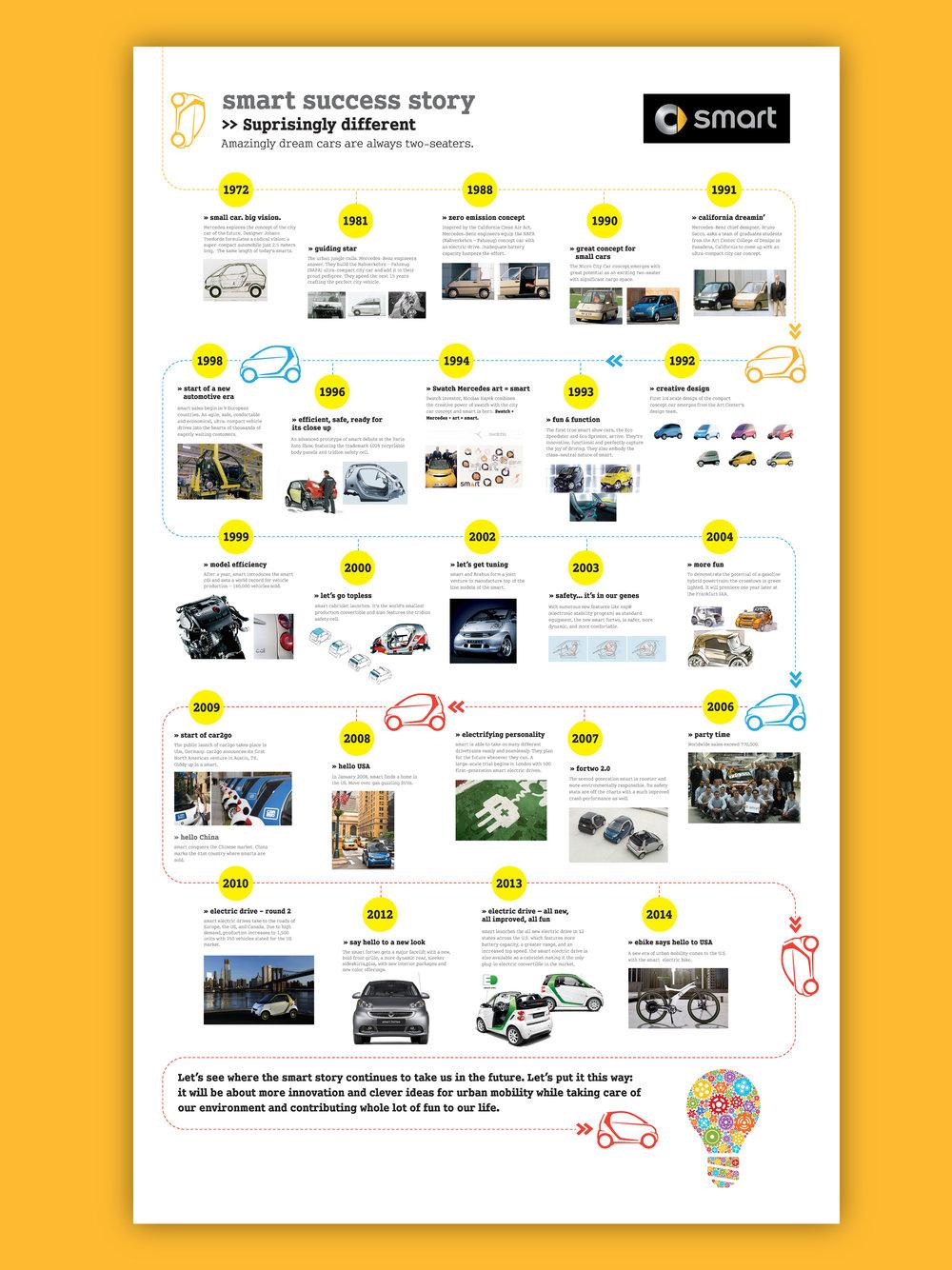 elkins_ad_smartcar_timeline.jpg