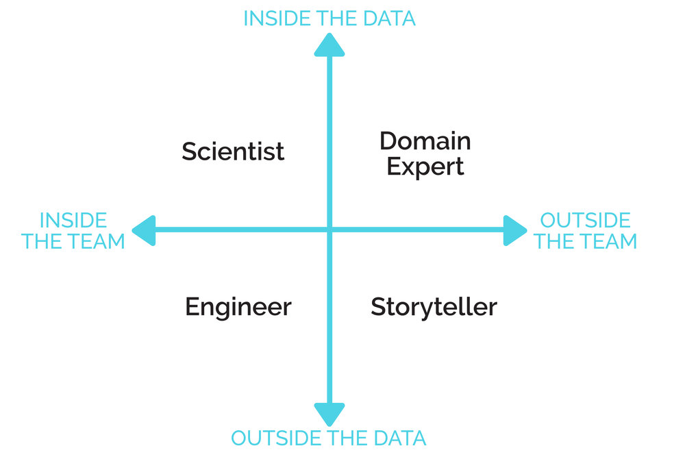 The four data archetypes fit into four quadrants. These quadrants are inside the data vs outside the data and inside the team vs outside the team focuses.