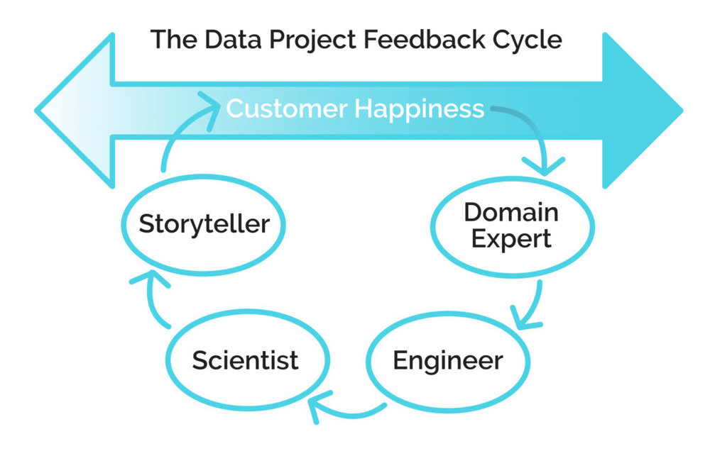 Customer happiness is influenced by how the archetypes work together.