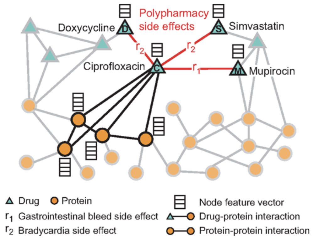 An example graph of polypharmacy side effects derived from genomic and patient population data, protein–protein interactions, drug–protein targets, and drug–drug interactions encoded by 964 different polypharmacy side effects. The graph representation is used to develop Decagon. (credit: Marinka Zitnik et al./Bioinformatics)