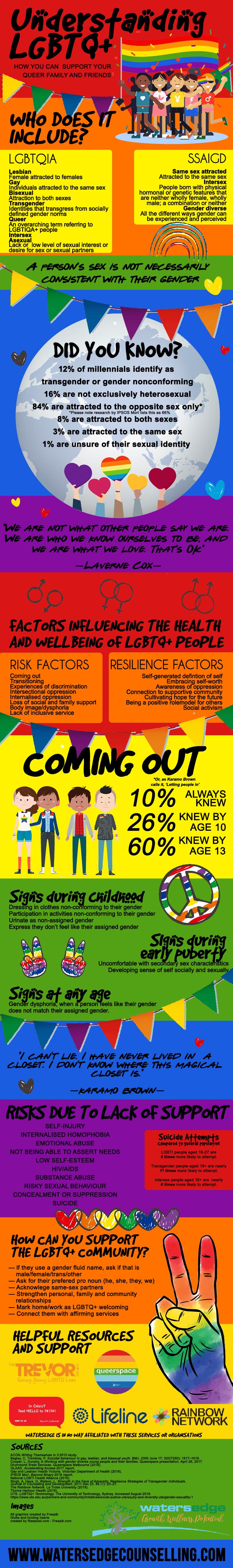 LGBTQIA infographic.jpg