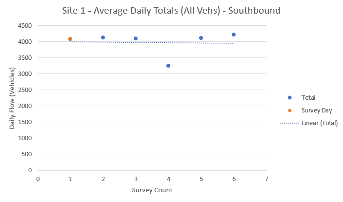 Fig 9 - ATC1 Daily Totals - SB.PNG