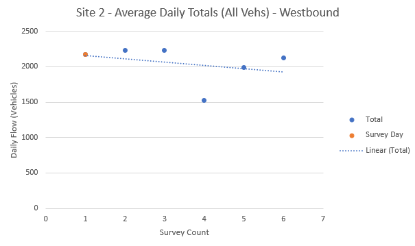 Fig 11 - ATC2 Daily Totals - WB.PNG