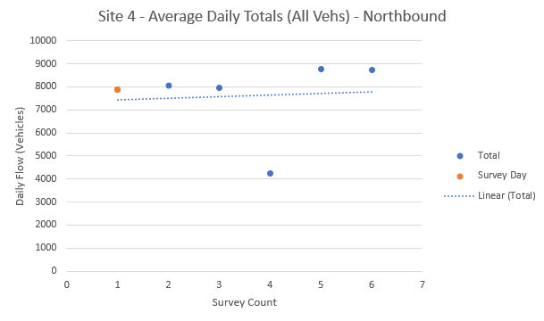 Fig 14 - ATC6 Daily Totals - NB.PNG