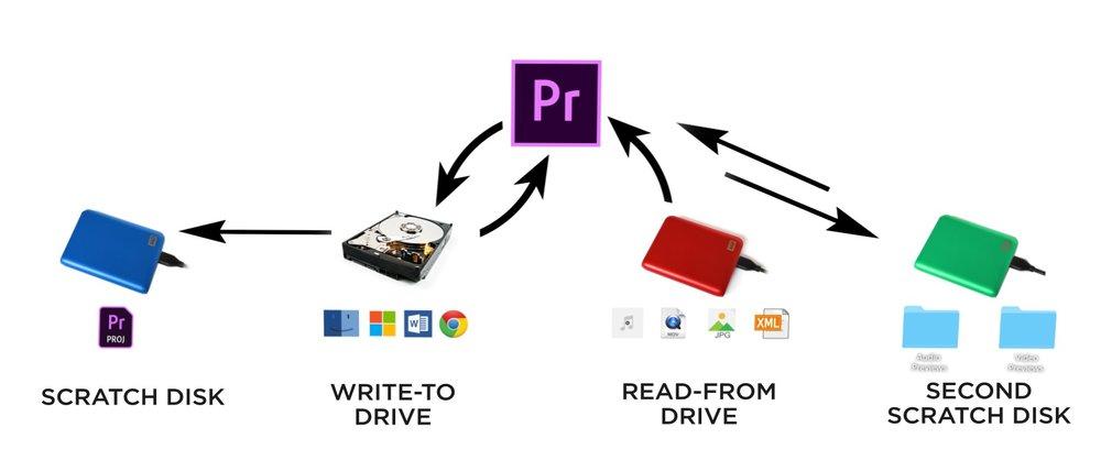 4+Hard+Drive+Organization.jpg
