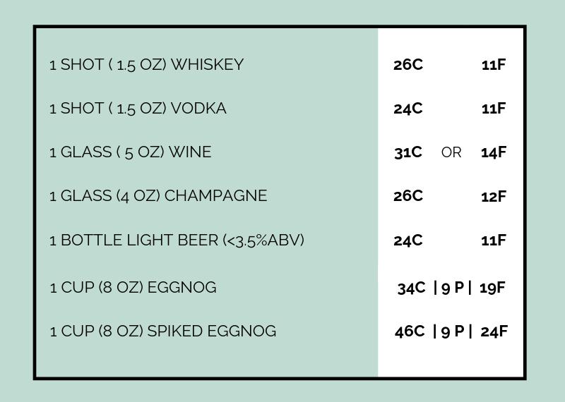 macro-friendly drinks tracking alcohol mfp