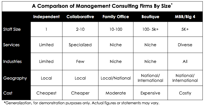 Consulting Firms By Size.png