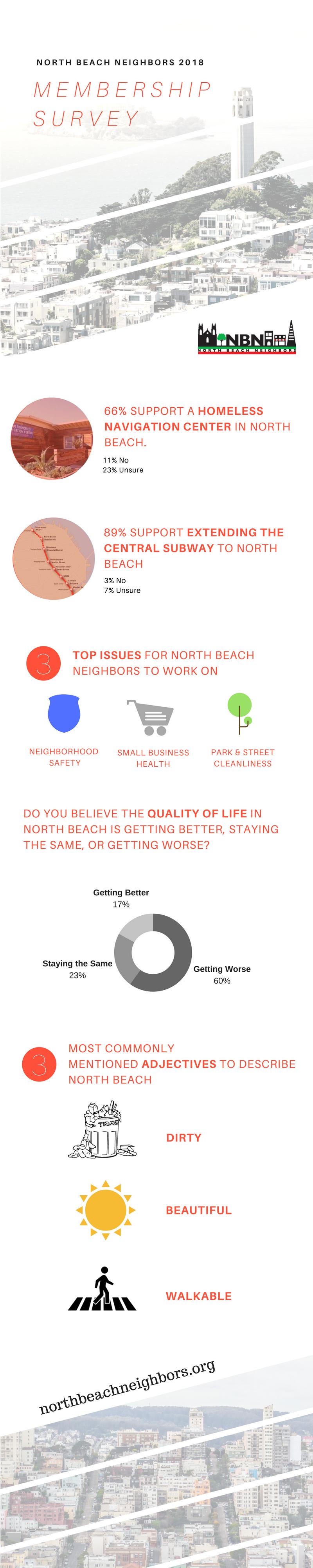 NorthBeachNeighbors-2018Survey-Graphic.png