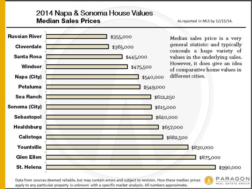 Napa-Sonoma_House-Median-Price-by-City