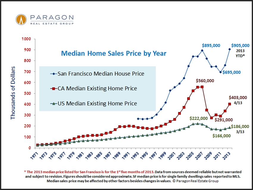 1968-2010_US-CA-SF_Median_Price.jpg