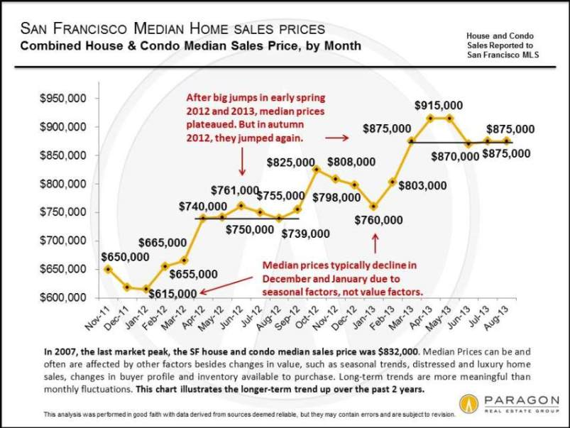Median-Price_Combined-SFD-Condo_by-Month_9-13.jpg