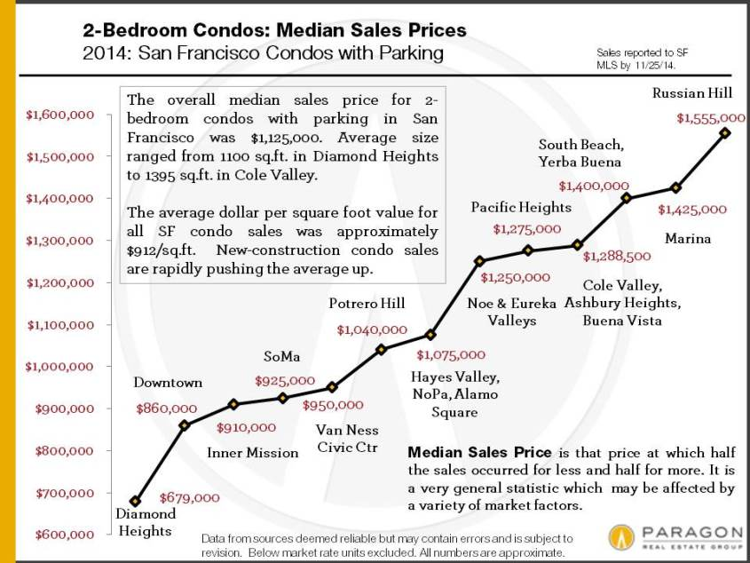 2014_2BR-Condo-Median-Prices