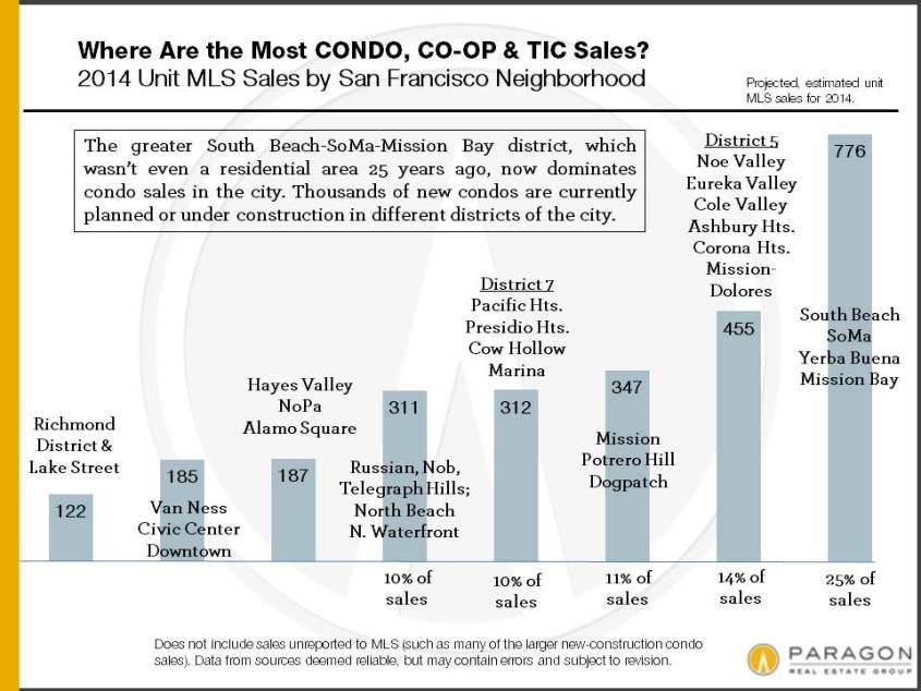 2014_Condo_Sales_by_District