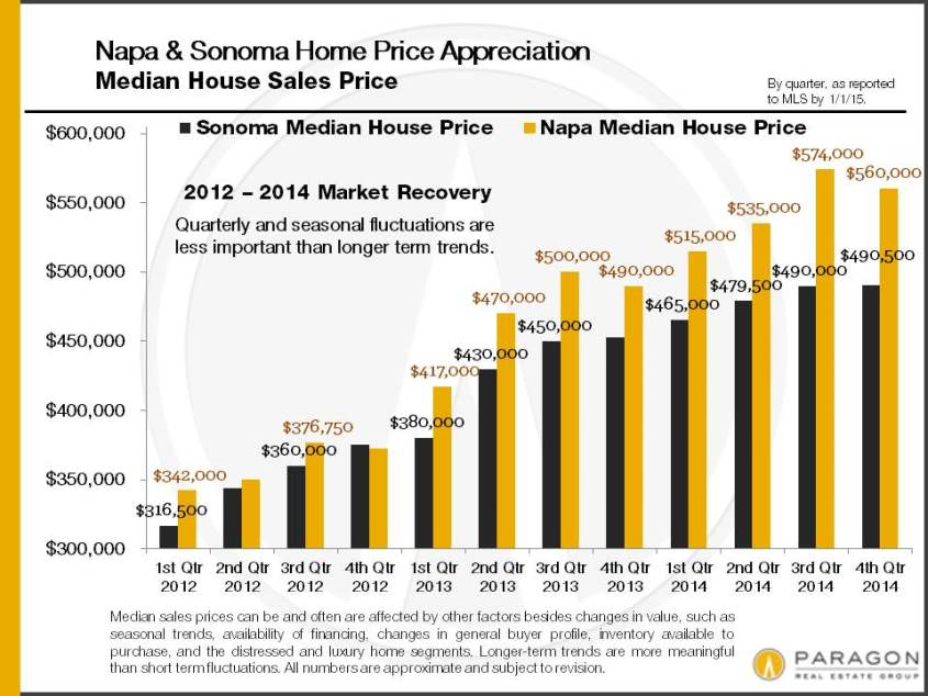 2014_Napa-Sonoma_Median-Price_SFD_by-Quarter