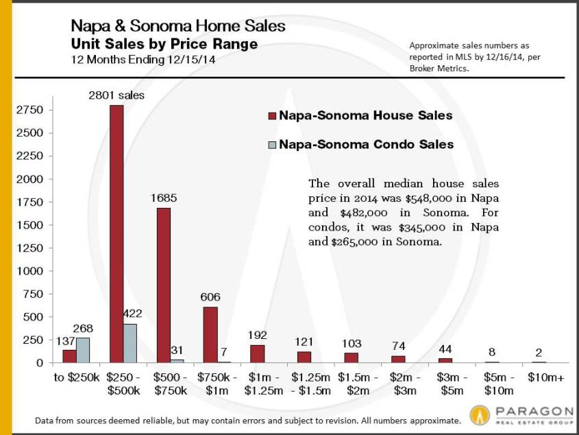 2014_Napa-Sonoma_Sales_by_Price_Range