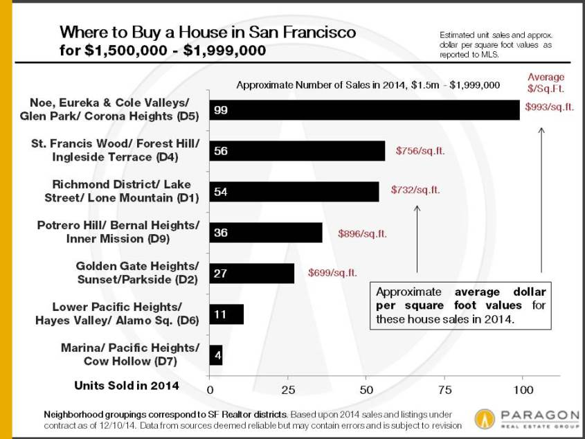 2014_SF-House-Sales_1500-1999k