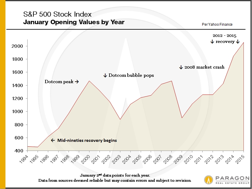 SP-500_Stock-Index_by-Year
