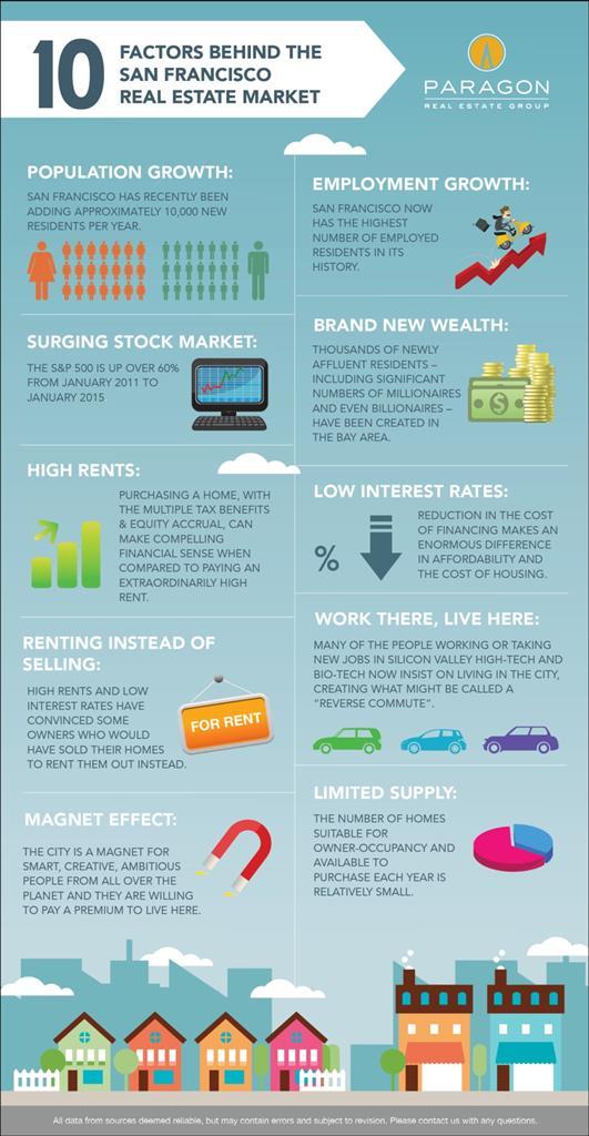 10_Factors_SF_Market-Infographic
