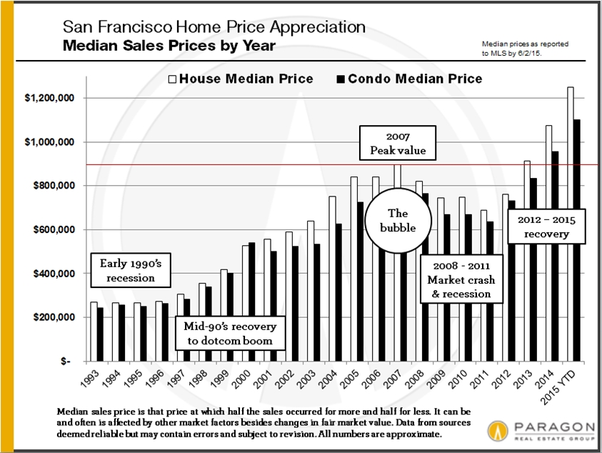1993-Present_SF_Median-Prices_SFD-Condo_Bar-Chart