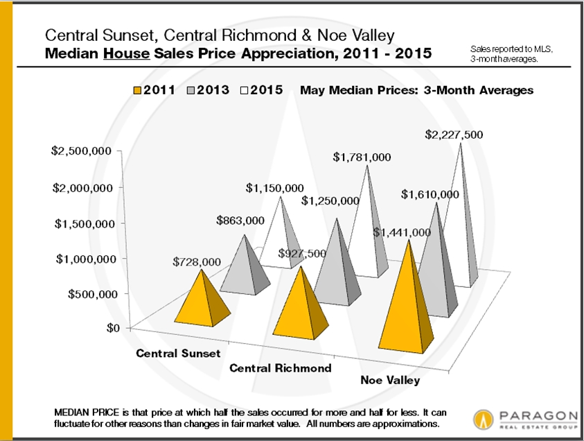 6-15_Central-Sunset-Richmond_Noe-SFD-Median_Price