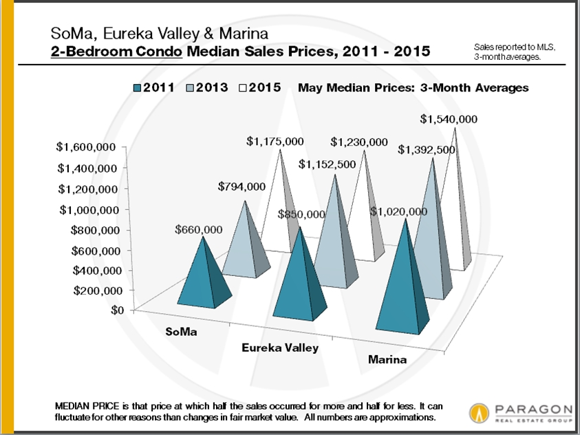 6-15_SoMa-Eureka-Marina_2-bedroom-condo_median-prices