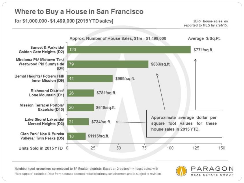 8-15-House-Sales_1m-1499k-by-Neighborhood