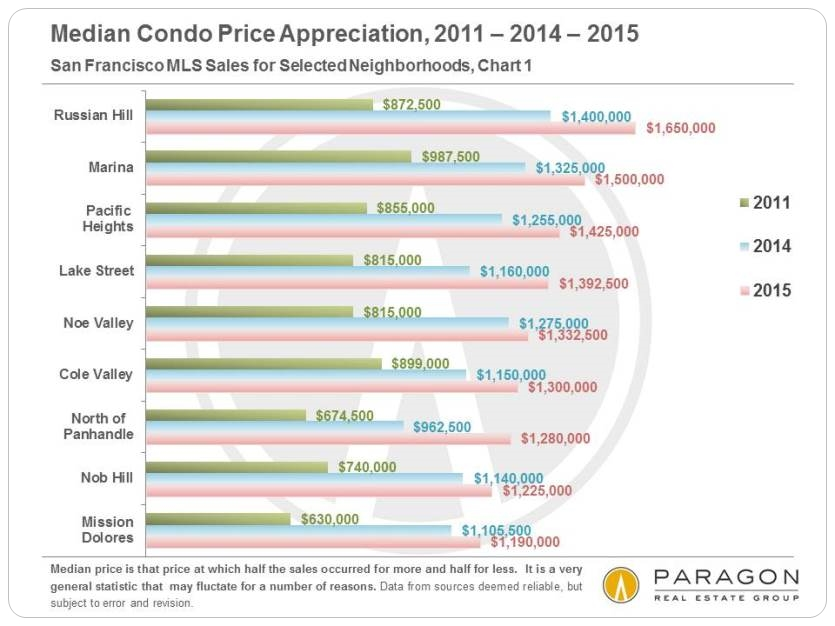 2011-2015__Median_Condo_Price-Appreciation_by-Neighborhood_Higher-Price
