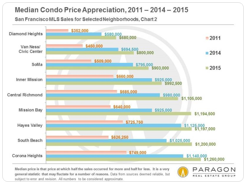 2011-2015__Median_Condo_Price-Appreciation_by-Neighborhood_Lower-Price