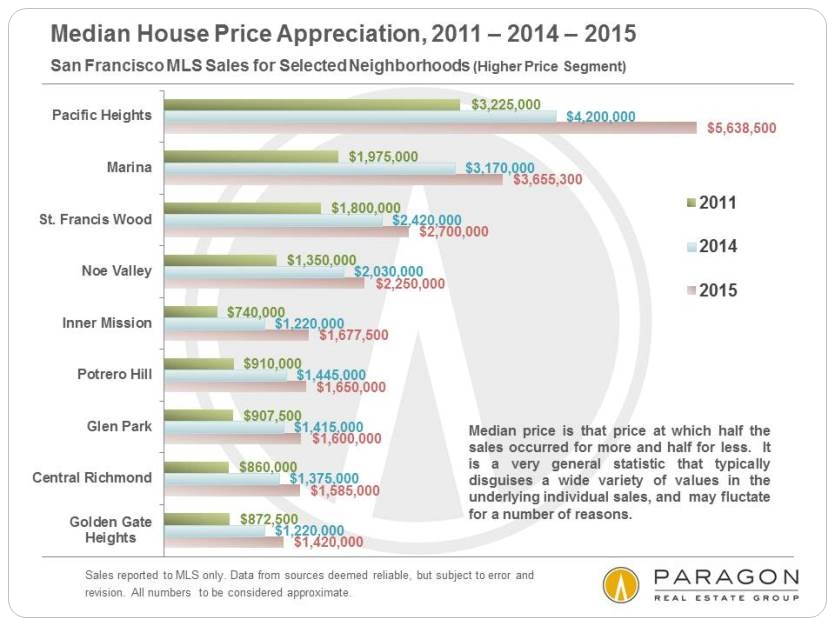 2011-2015__Median_House_Price-Appreciation_by-Neighborhood_Higher-Price