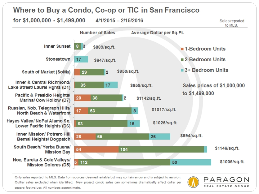 SF-Condo-TIC_1m-1499k_by-Neighborhood
