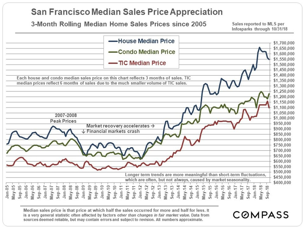 MedianPrices_3-Month-Rolling_SFD-Condo-sep_since-2005.jpg