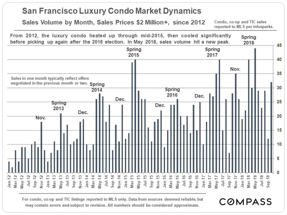 SF_LuxCondo-2m-Sales-by-month(1).jpg