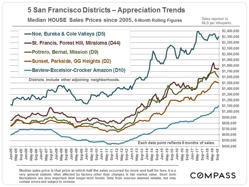 4_Districts_6-month-rolling_Median-SFD-Price-Trends_since-2005(1).jpg