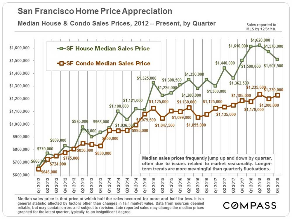 quarterly-home-appreciation-rates.jpg