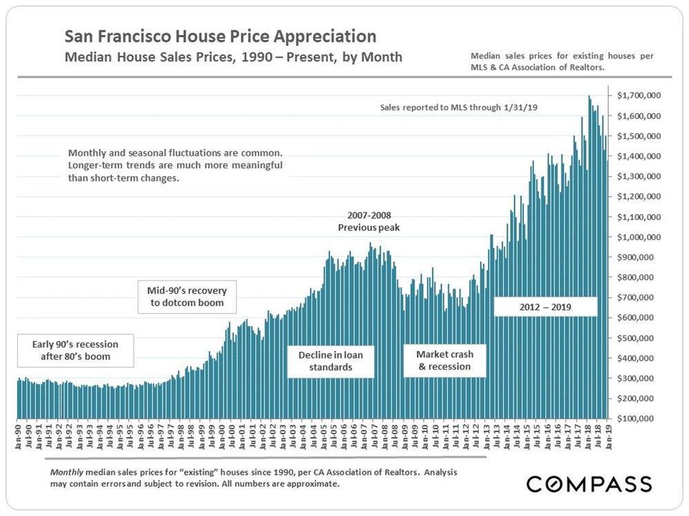 SF-Median-SFD_by-Month-since-1990.jpg