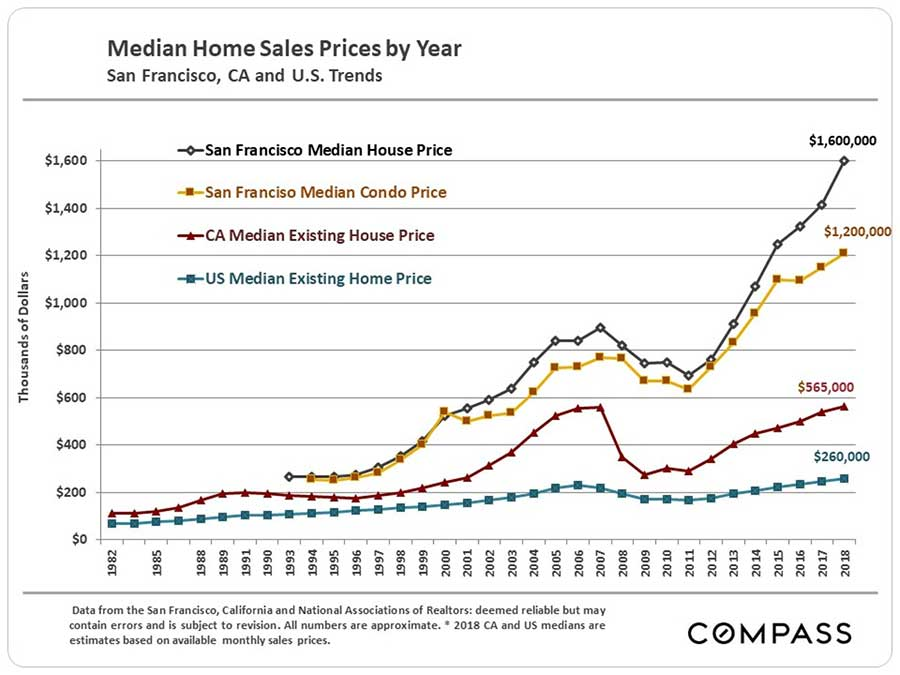 Median Home Sales Prices by Year in San Francisco