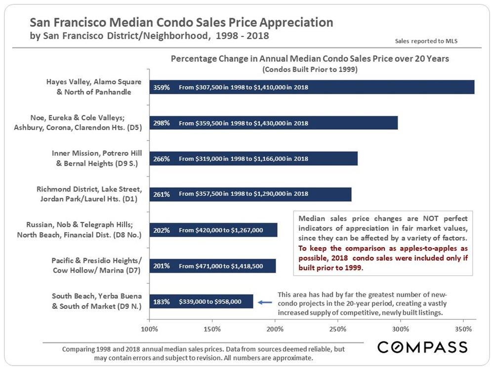 San Francisco Median Condo Sales Price Appreciation 1998-2018