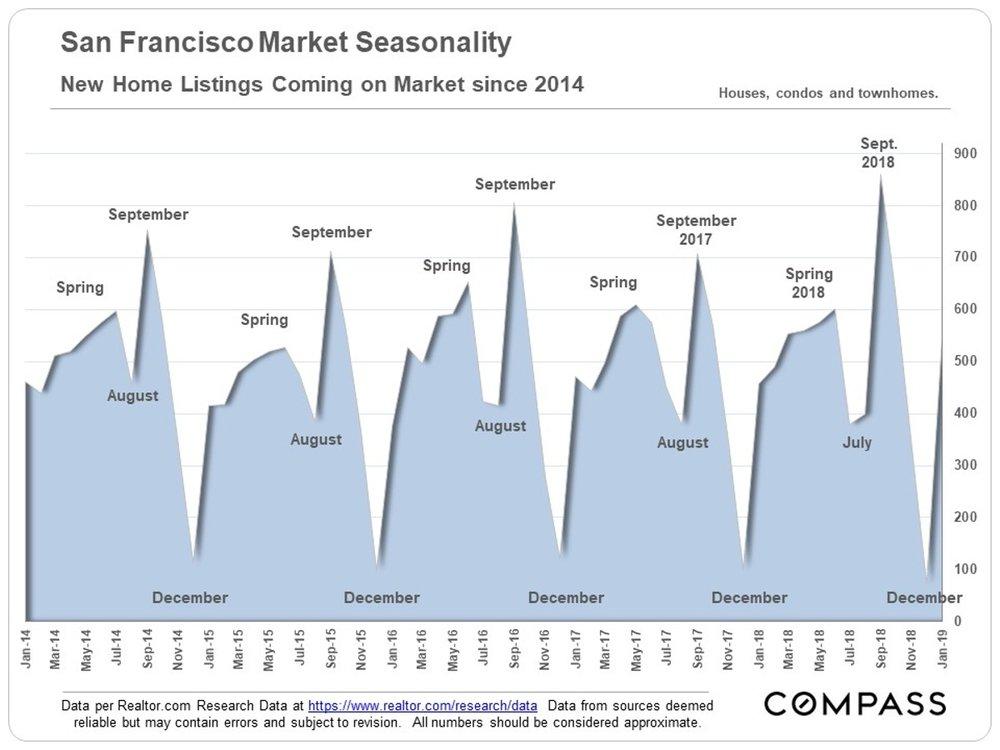 San Francisco Market Seasonality