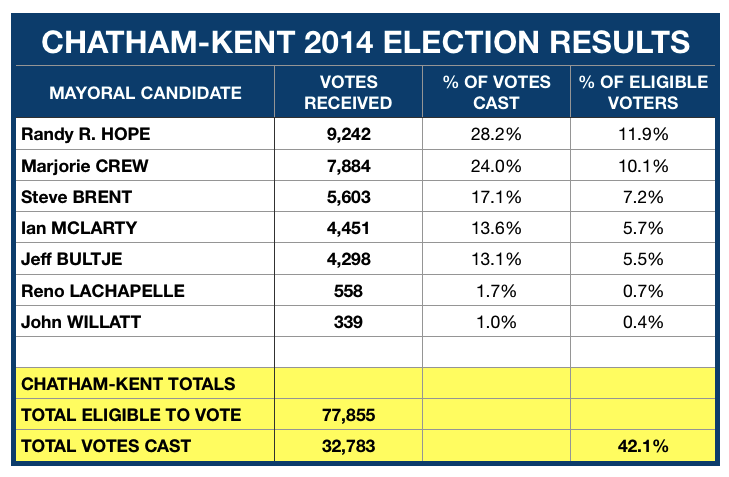 2014 Mayoral Election Results