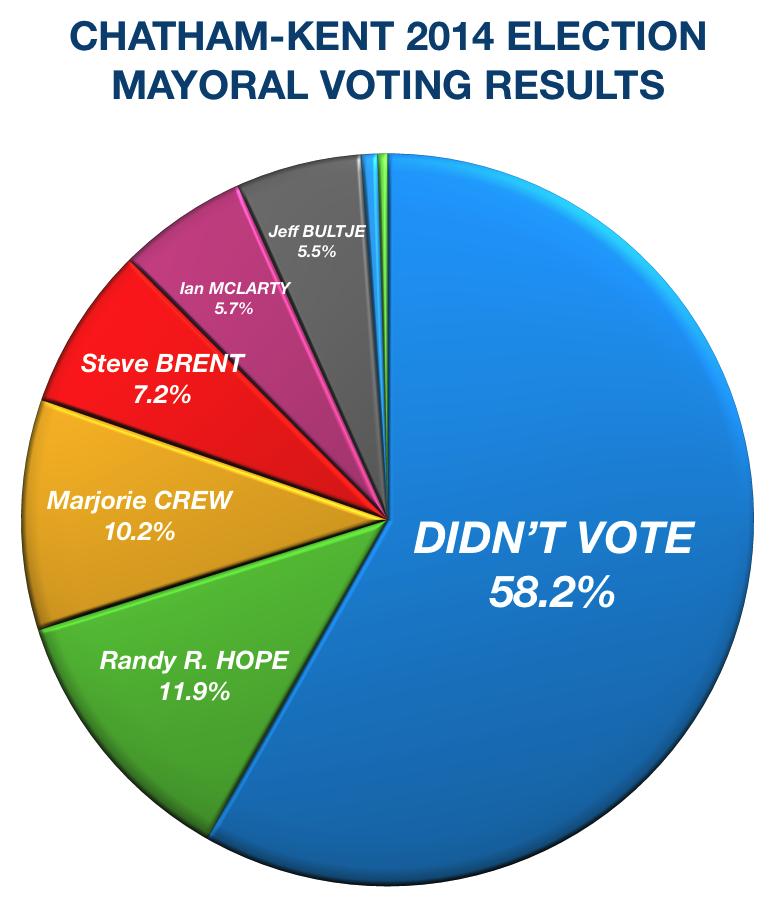 2014 Chatham-Kent Vote Pie Chart