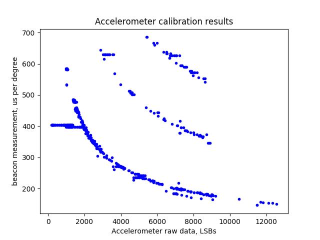 dataplot_artifacts1.png