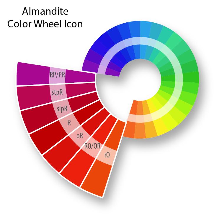 The Risk Gemology Reference Color Wheel