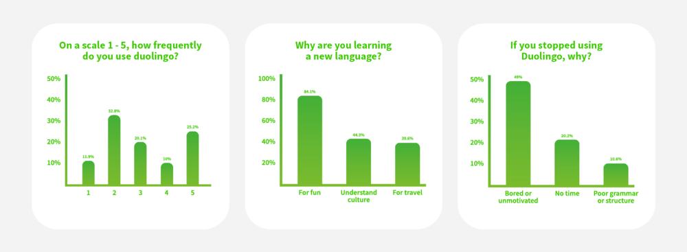 duolingo-survey-graph.png