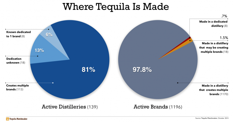 (** – NOM 1114, the home of El Caballito Cerrero, is not currently listed with the CRT. We include them on this list because we've toured their distillery recently, and can confirm that they are still producing tequila. That is why our chart shows 139 instead of 138.) http://tastetequila.com/2015/the-truth-about-where-your-favorite-tequila-is-made/