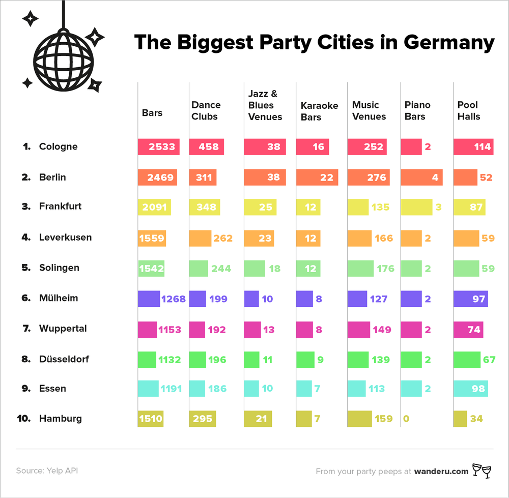German_Party_Cities-top10_EN.png