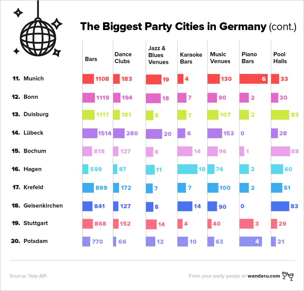 German_Party_Cities-top11-20_EN.png