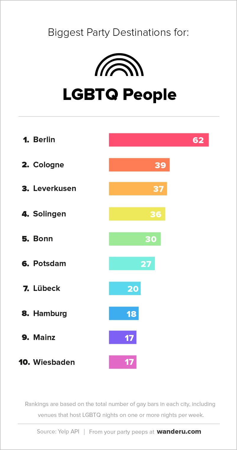 German_Party_Cities-LGBTQ_EN.png