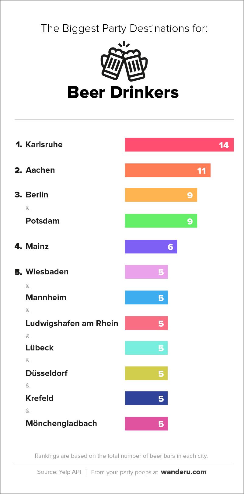 German_Party_Cities-Beer_EN.png